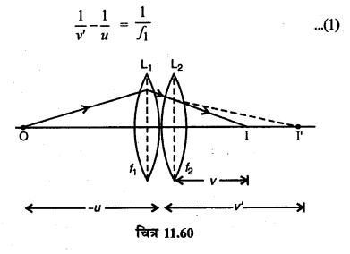 RBSE Solutions for Class 12 Physics Chapter 11 किरण प्रकाशिकी short Q 9.1