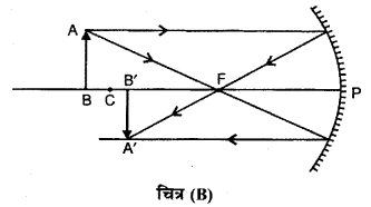RBSE Solutions for Class 12 Physics Chapter 11 किरण प्रकाशिकी shot Q 1.1