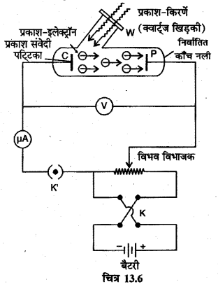 RBSE Solutions for Class 12 Physics Chapter 13 प्रकाश विद्युत प्रभाव एवं द्रव्य तरंगें long Q 1