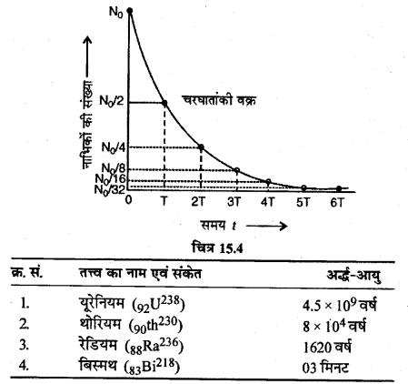 RBSE Solutions for Class 12 Physics Chapter 15 नाभिकीय भौतिकी lo Q 3.4