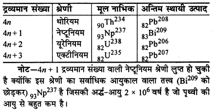 RBSE Solutions for Class 12 Physics Chapter 15 नाभिकीय भौतिकी lo Q 7.9