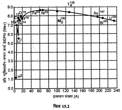 RBSE Solutions for Class 12 Physics Chapter 15 नाभिकीय भौतिकी sh Q 12.1