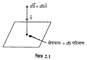 RBSE Solutions for Class 12 Physics Chapter 2 गाउस का नियम एवं उसके अनुप्रयोग 10