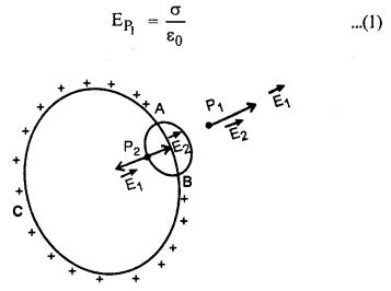RBSE Solutions for Class 12 Physics Chapter 2 गाउस का नियम एवं उसके अनुप्रयोग 18