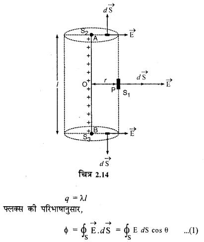 RBSE Solutions for Class 12 Physics Chapter 2 गाउस का नियम एवं उसके अनुप्रयोग 38