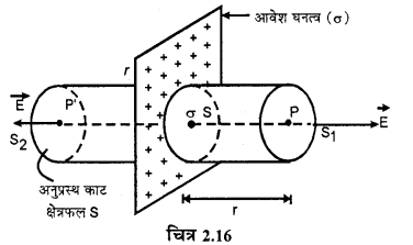 RBSE Solutions for Class 12 Physics Chapter 2 गाउस का नियम एवं उसके अनुप्रयोग 43