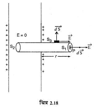 RBSE Solutions for Class 12 Physics Chapter 2 गाउस का नियम एवं उसके अनुप्रयोग 46