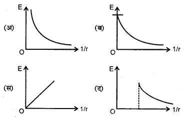 RBSE Solutions for Class 12 Physics Chapter 2 गाउस का नियम एवं उसके अनुप्रयोग 6