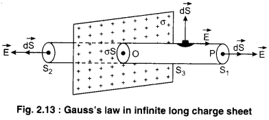 RBSE Solutions for Class 12 Physics Chapter 2 Gauss's Law and its Applications 53