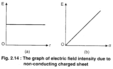 RBSE Solutions for Class 12 Physics Chapter 2 Gauss's Law and its Applications 55