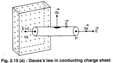 RBSE Solutions for Class 12 Physics Chapter 2 Gauss's Law and its Applications 56