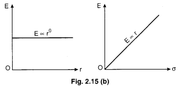 RBSE Solutions for Class 12 Physics Chapter 2 Gauss's Law and its Applications 58