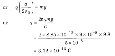 RBSE Solutions for Class 12 Physics Chapter 2 Gauss's Law and its Applications 70