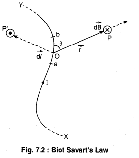 RBSE Solutions for Class 12 Physics Chapter 7 Magnetic Effects of Electric Current 29