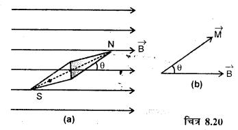 RBSE Solutions for Class 12 Physics Chapter 8 चुम्बकत्व एवं चुम्बकीय पदार्थों के गुण 10