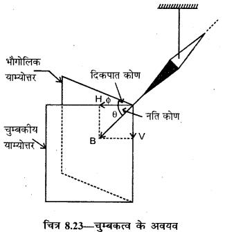 RBSE Solutions for Class 12 Physics Chapter 8 चुम्बकत्व एवं चुम्बकीय पदार्थों के गुण 13