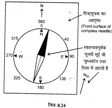 RBSE Solutions for Class 12 Physics Chapter 8 चुम्बकत्व एवं चुम्बकीय पदार्थों के गुण 15