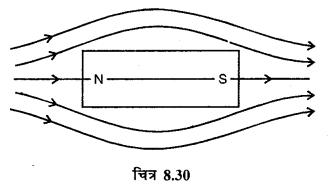 RBSE Solutions for Class 12 Physics Chapter 8 चुम्बकत्व एवं चुम्बकीय पदार्थों के गुण 18