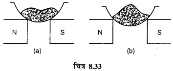 RBSE Solutions for Class 12 Physics Chapter 8 चुम्बकत्व एवं चुम्बकीय पदार्थों के गुण 21