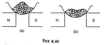 RBSE Solutions for Class 12 Physics Chapter 8 चुम्बकत्व एवं चुम्बकीय पदार्थों के गुण 28
