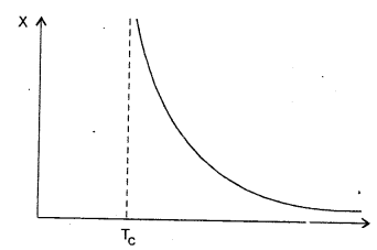RBSE Solutions for Class 12 Physics Chapter 8 चुम्बकत्व एवं चुम्बकीय पदार्थों के गुण 32