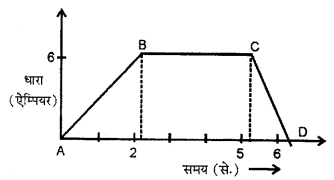 RBSE Solutions for Class 12 Physics Chapter 9 विद्युत चुम्बकीय प्रेरण Numeric Q 15