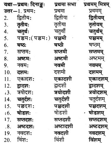 RBSE Solutions for Class 7 Sanskrit रञ्जिनी Chapter 13 प्रहेलिकाः 3