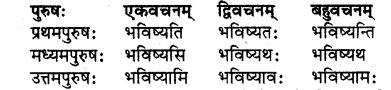 RBSE Solutions for Class 7 Sanskrit Ranjini Chapter 7 धन्योऽयं दानवीरः 2