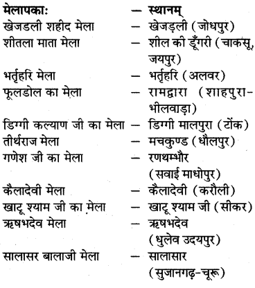RBSE Solutions for Class 7 Sanskrit Ranjini Chapter 9 पुष्करमेलापकः 3