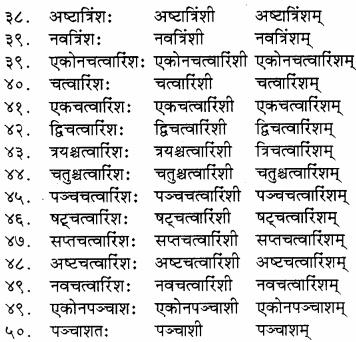 RBSE Solutions for Class 8 Sanskrit रञ्जिनी Chapter 14 भारतीय कालगणना - 5