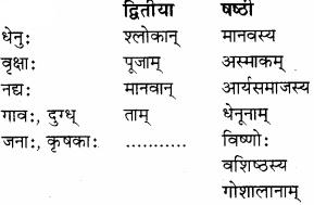 RBSE Solutions for Class 8 Sanskrit रञ्जिनी Chapter 17 धेनुमहिमा - 1