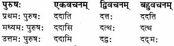 RBSE Solutions for Class 8 Sanskrit रञ्जिनी Chapter 17 धेनुमहिमा - 2