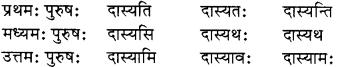 RBSE Solutions for Class 8 Sanskrit रञ्जिनी Chapter 17 धेनुमहिमा - 6