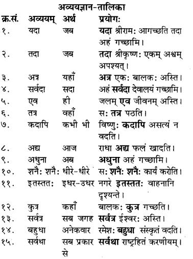 RBSE Solutions for Class 8 Sanskrit रञ्जिनी Chapter 2 विद्यायाः बुद्धिरुत्तमा