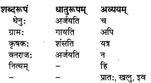RBSE Solutions for Class 8 Sanskrit रञ्जिनी Chapter 8 मृदपि च चन्दनम् - 1