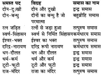 RBSE Solutions for Class 9 Hindi प्रबोधिनी Chapter 4 दीनों पर प्रेम 1