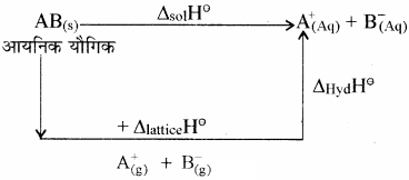 RBSE Solutions for Class 11 Chemistry Chapter 6 ऊष्मागतिकी img 2