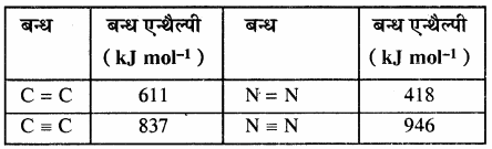 RBSE Solutions for Class 11 Chemistry Chapter 6 ऊष्मागतिकी img 14