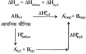 RBSE Solutions for Class 11 Chemistry Chapter 6 ऊष्मागतिकी img 16
