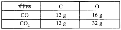 RBSE Solutions for Class 11 Chemistry Chapter 1 रसायन विज्ञान की मूल अवधारणाएँ 13