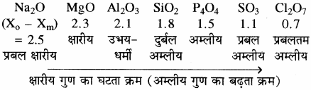 RBSE Solutions for Class 11 Chemistry Chapter 3 आवर्त सारणी img 25
