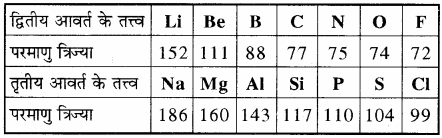 RBSE Solutions for Class 11 Chemistry Chapter 3 आवर्त सारणी img 8