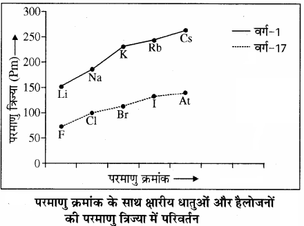 RBSE Solutions for Class 11 Chemistry Chapter 3 आवर्त सारणी img 11