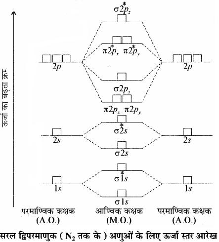 RBSE Solutions for Class 11 Chemistry Chapter 4 रासायनिक आबंधन तथा आण्विक संरचना img 41