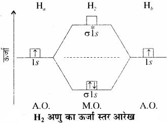 RBSE Solutions for Class 11 Chemistry Chapter 4 रासायनिक आबंधन तथा आण्विक संरचना img 43