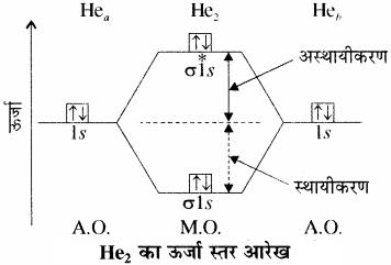 RBSE Solutions for Class 11 Chemistry Chapter 4 रासायनिक आबंधन तथा आण्विक संरचना img 44