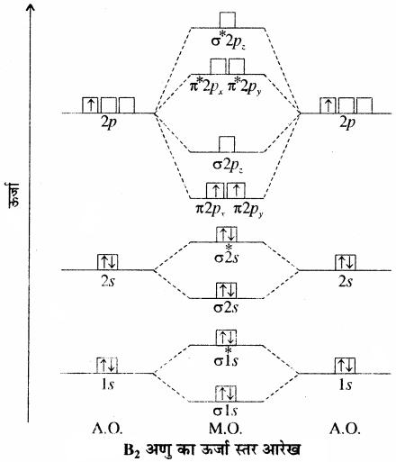 RBSE Solutions for Class 11 Chemistry Chapter 4 रासायनिक आबंधन तथा आण्विक संरचना img 47