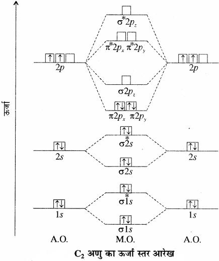RBSE Solutions for Class 11 Chemistry Chapter 4 रासायनिक आबंधन तथा आण्विक संरचना img 48