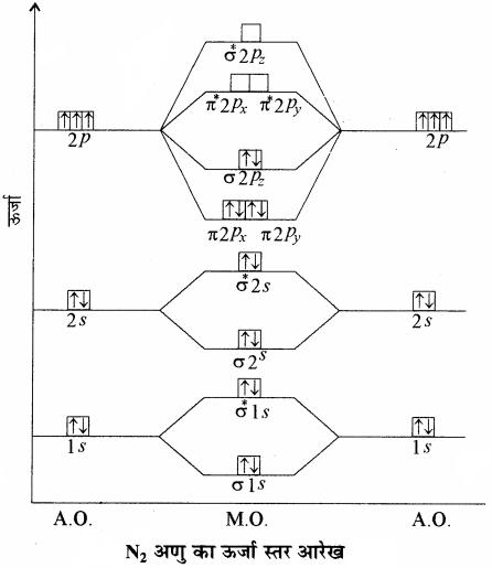 RBSE Solutions for Class 11 Chemistry Chapter 4 रासायनिक आबंधन तथा आण्विक संरचना img 49