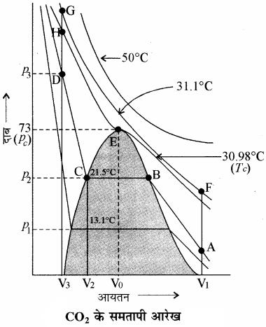 RBSE Solutions for Class 11 Chemistry Chapter 5 द्रव्य की अवस्थाएँ: गैस एवं द्रव img 13